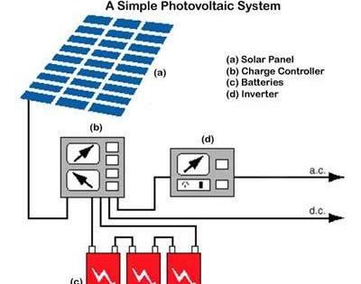 solar power plant design | solar pv system designing | spv ... solar power plant layout design 1 mw solar power plant block diagram