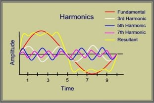 harmonic-analysis-services